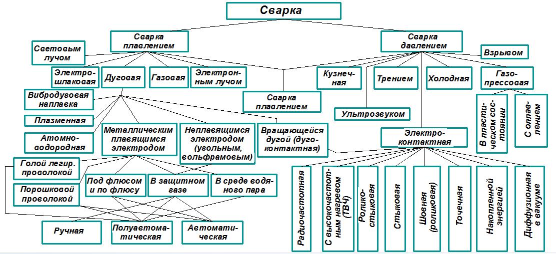 process-svarki-vidy-svarki-klassifikaciya-osnovnyx-processov-svarki