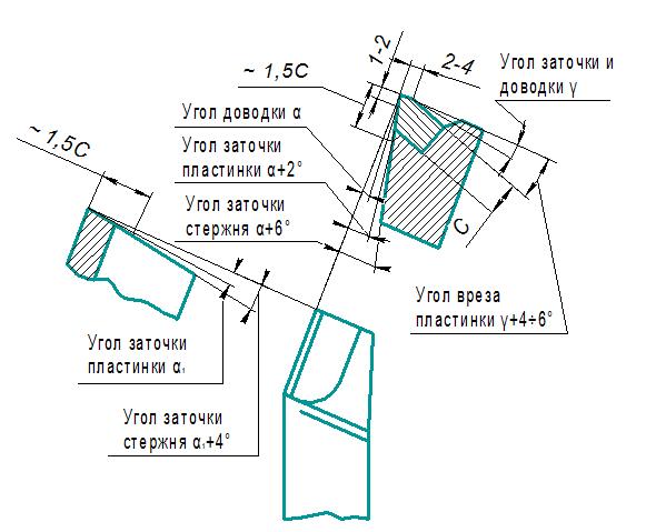 zatochka-instrumenta-zatochka-rezcov